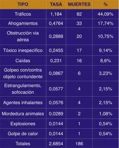 Trauma pediátrico en España