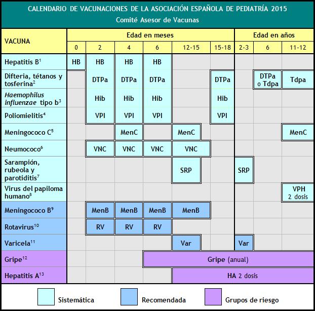 Calendario Vacunas 2020 Andalucia.Verdades Y Respuestas A Los Mitos Sobre Las Vacunas Sepeap