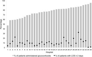 Percentage of hospitalized patients who received glucocorticoids on the first day of hospitalization, and percentage of patients with prolonged LOS at each of the 35 participating hospitals