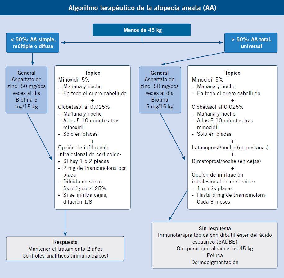 algoritmo1 terapeutico de la alopecia areata