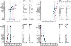 population-level-impact-of-hpv-vaccination-of-girls-only-a-b-and-boys-and-girls-c-d