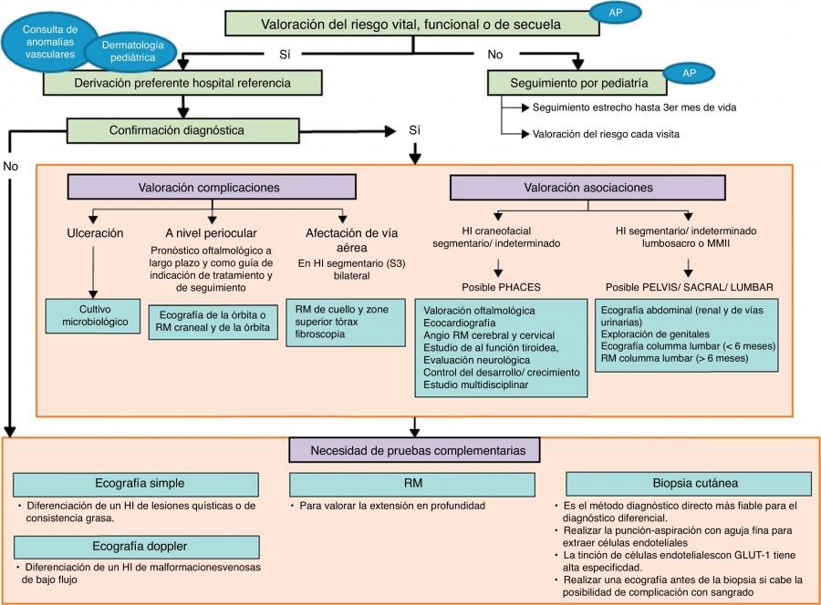 Algoritmo de tratamiento del hemangioma infantil